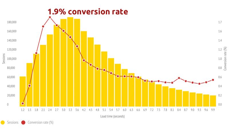 Velocidade e Performance Website ou Ecommerce x Taxa de Conversão